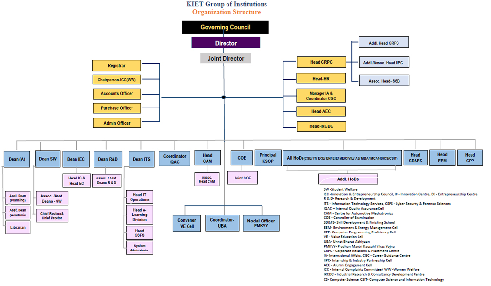 UpdatedOrganization Chart_DEC